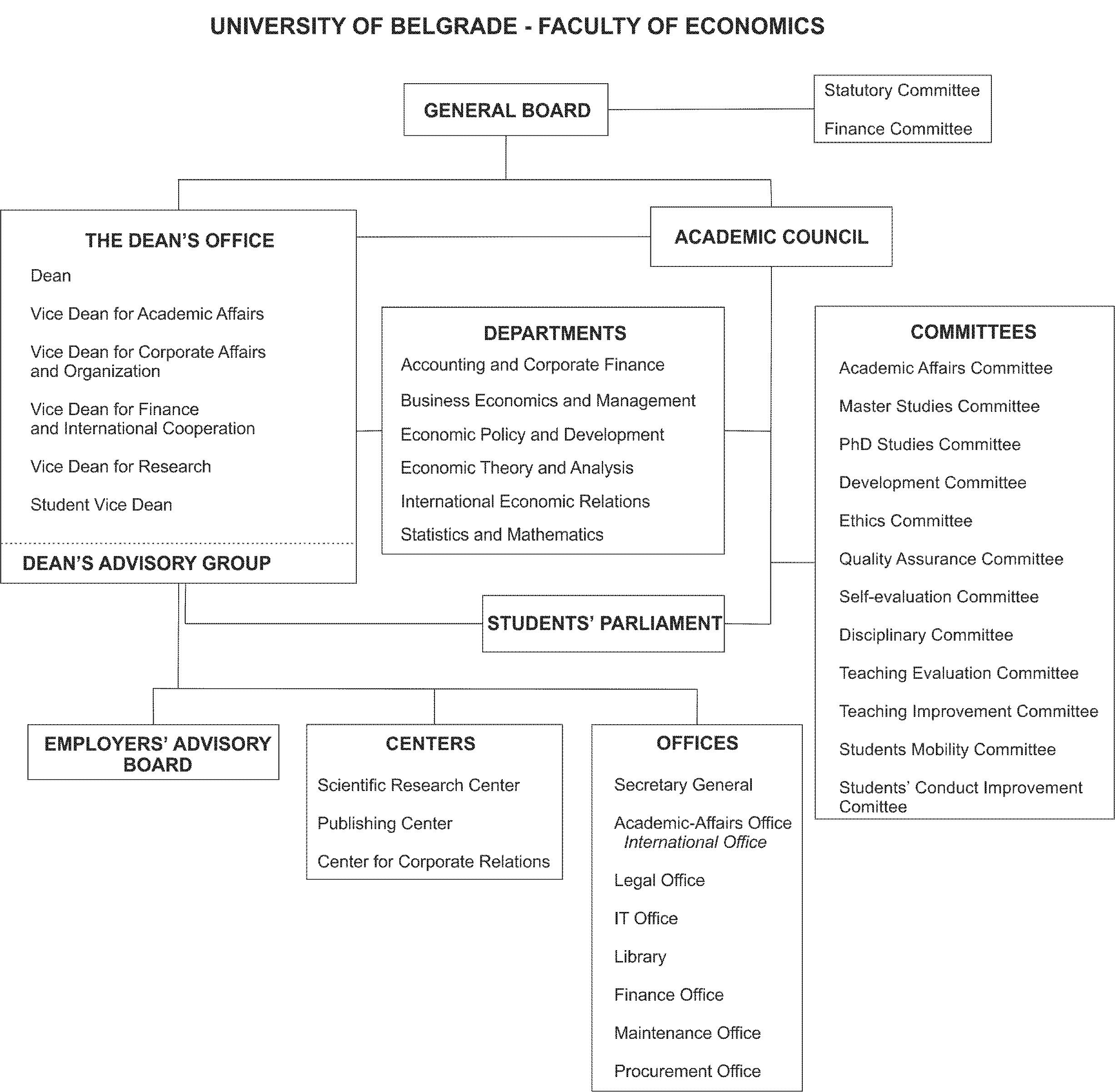 Organizaciona šema fakulteta (ENG) (1)