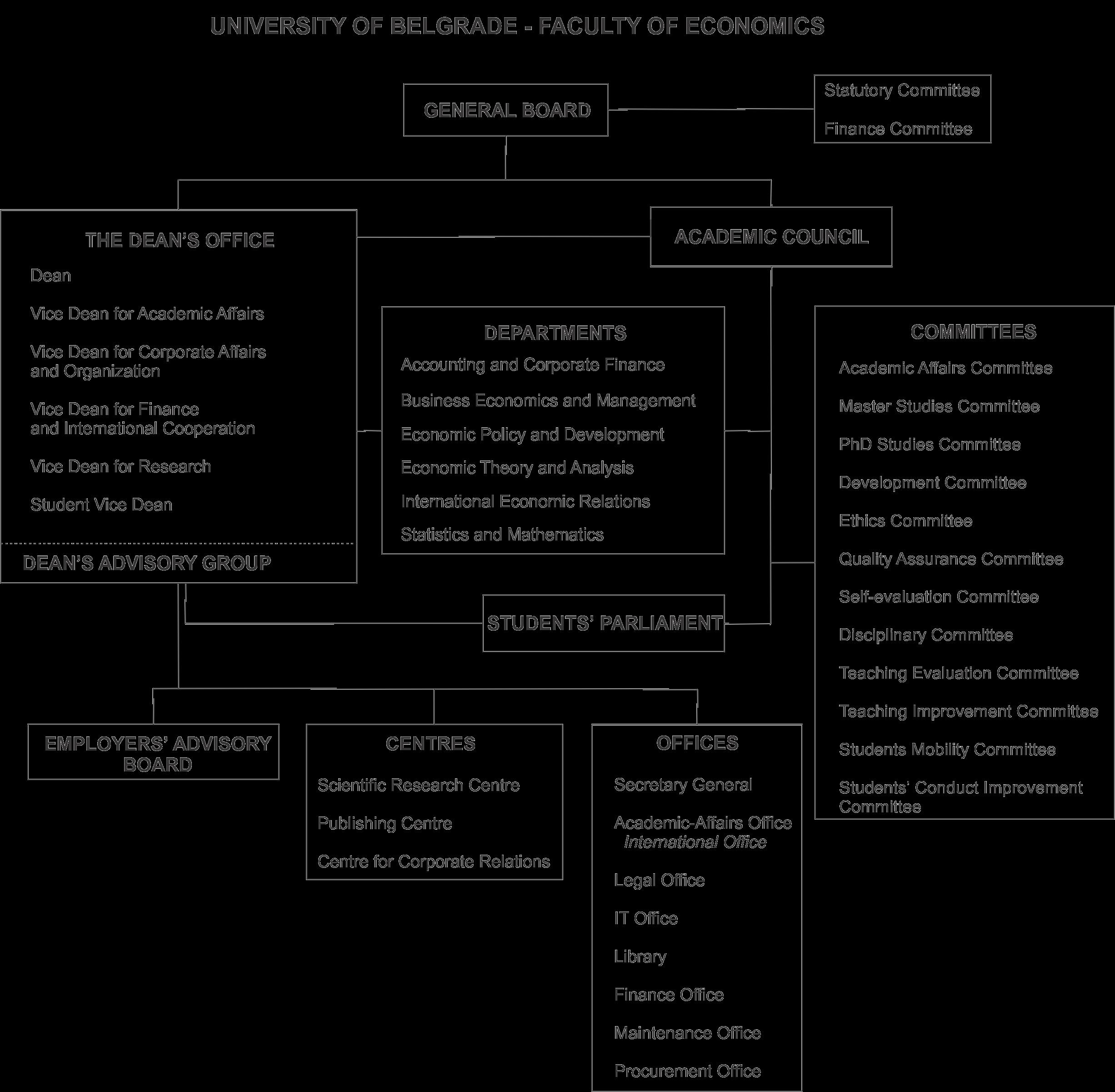 Organizaciona šema fakulteta (ENG) - web